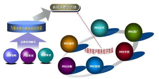 如何将网络营销和传统营销整合