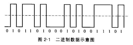 bcd码     计算机使用二进制数来处理信息