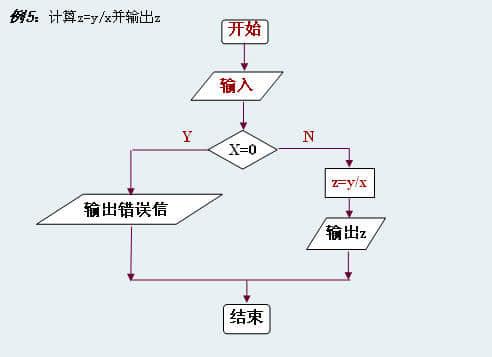 逻辑电路运算法则