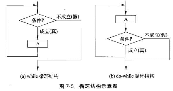 程序的三种基本结构