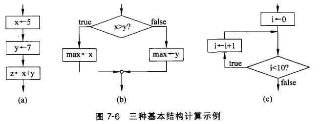 程序的三种基本结构_网站建设教程